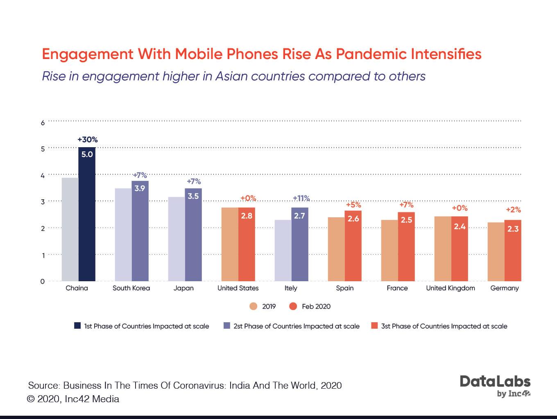 coronavirus impact on mobile app downloads