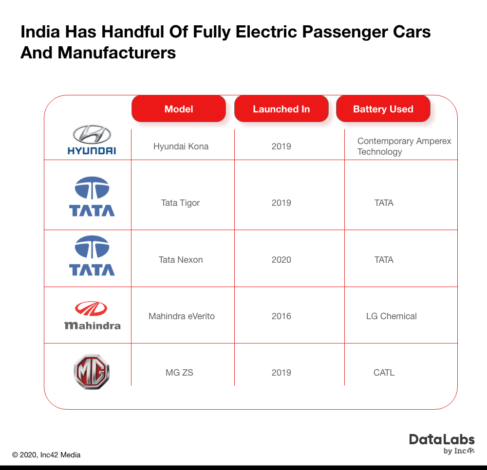 India has handful of fully electric passenger cars and manufacturers