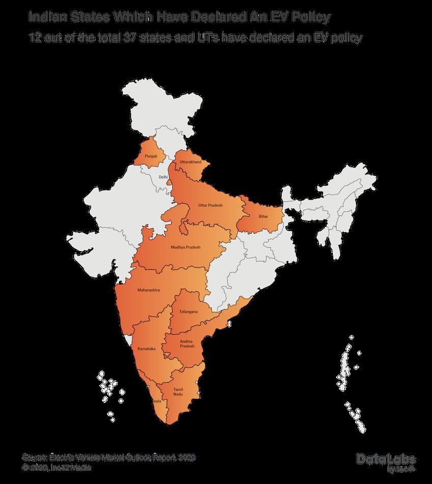 EV Adoption in India