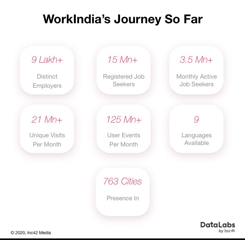 WorkIndia Journey Blue collar jobs