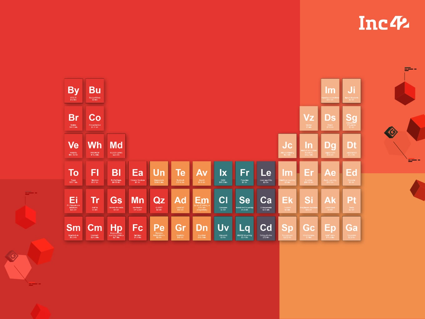 The Periodic Table Of Edtech Startups