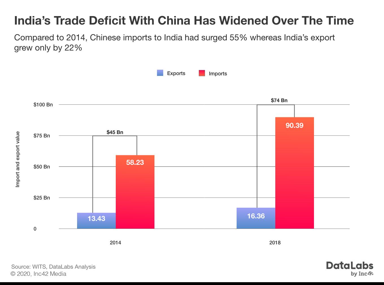 India and China Trade Deficit