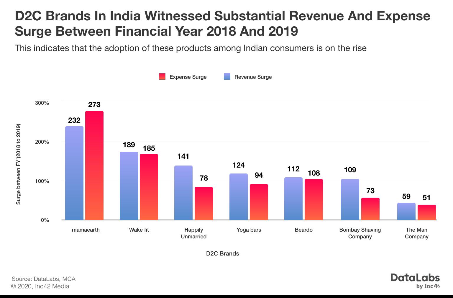 New-Age D2C Brands Raking In Revenue