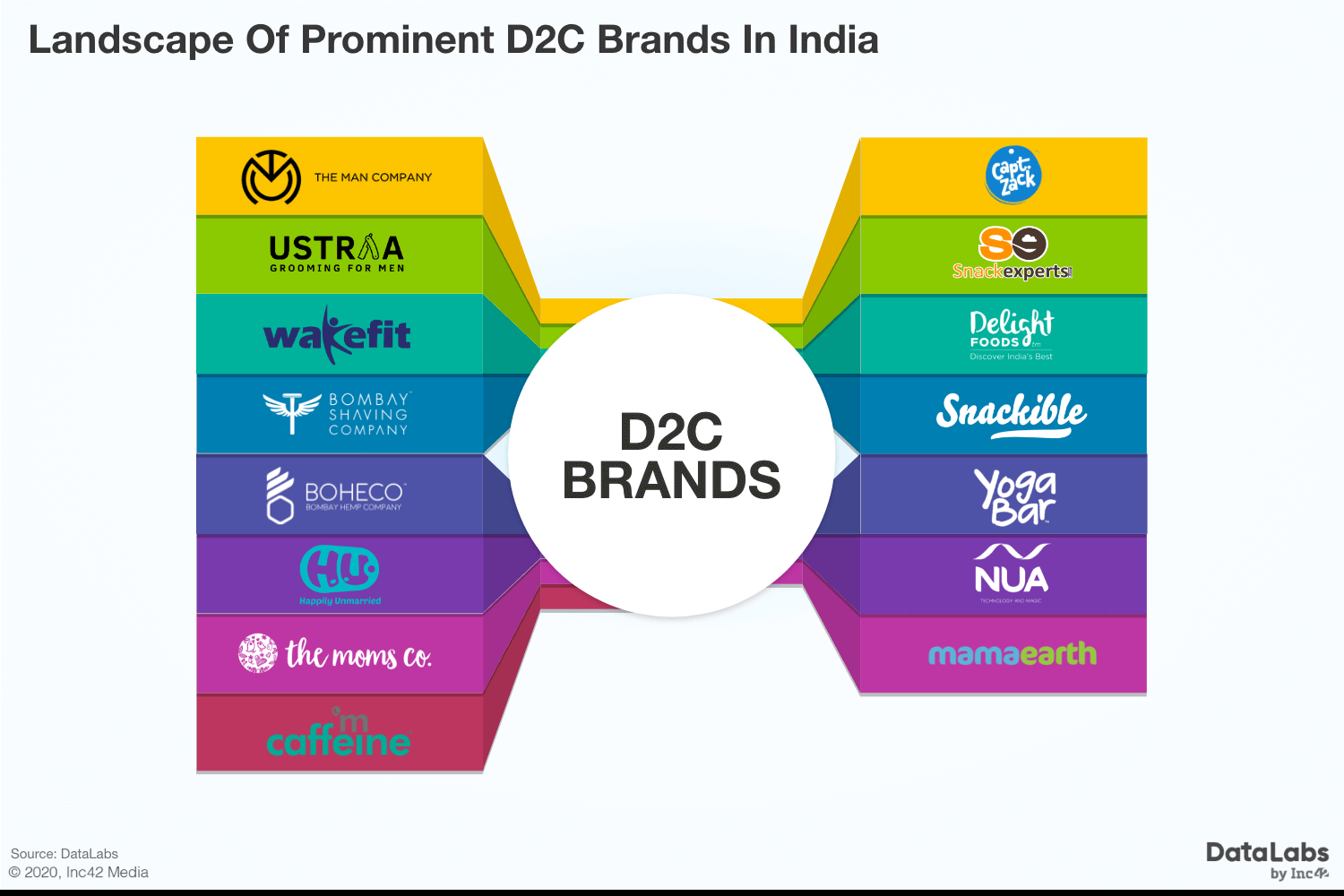 Covid-19 And Reimagining Supply Chain: India's New-Age Consumer Brands In Play