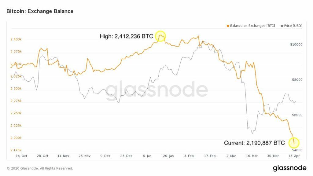 Bitcoin trading on Binance
