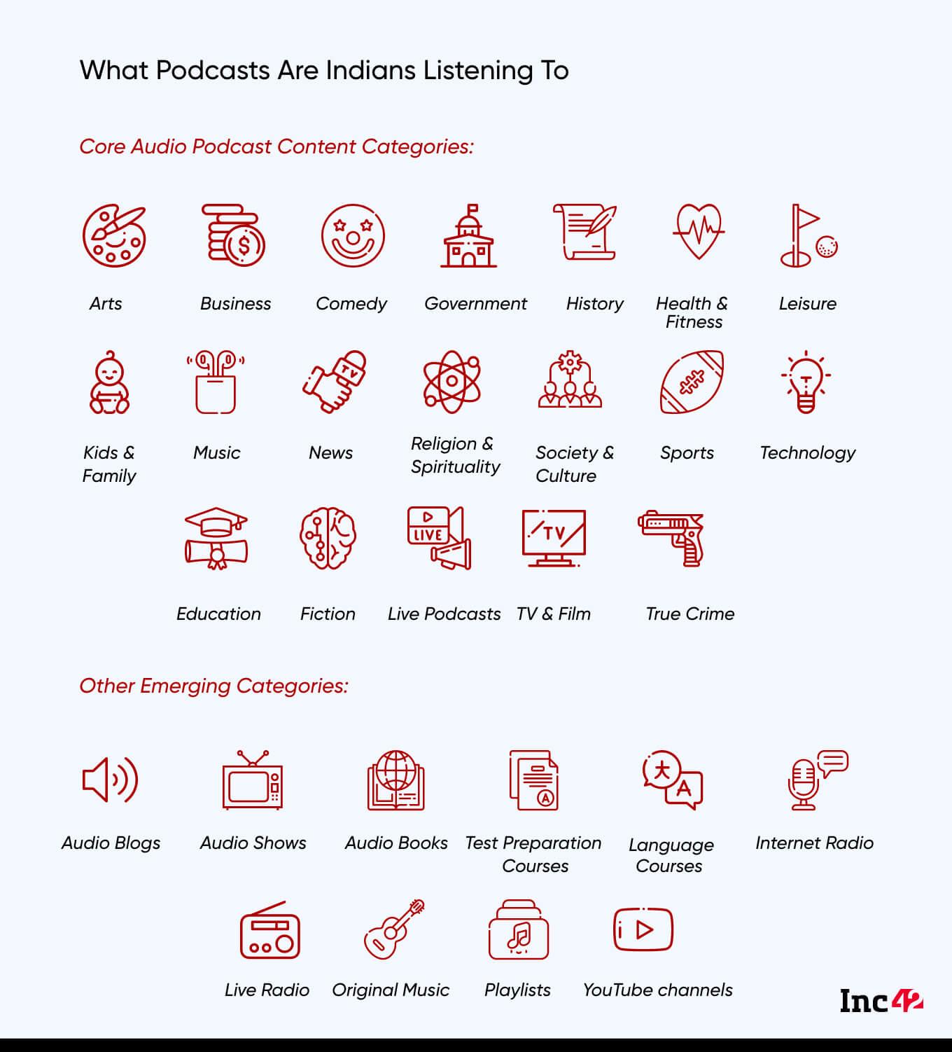 Decoding India's Podcast & Audio Startups Landscape