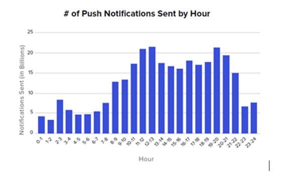 Push Notifications: Individualization At Scale