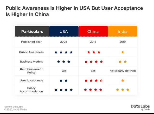 Comparison of telemedicine regulation among India, China and USA