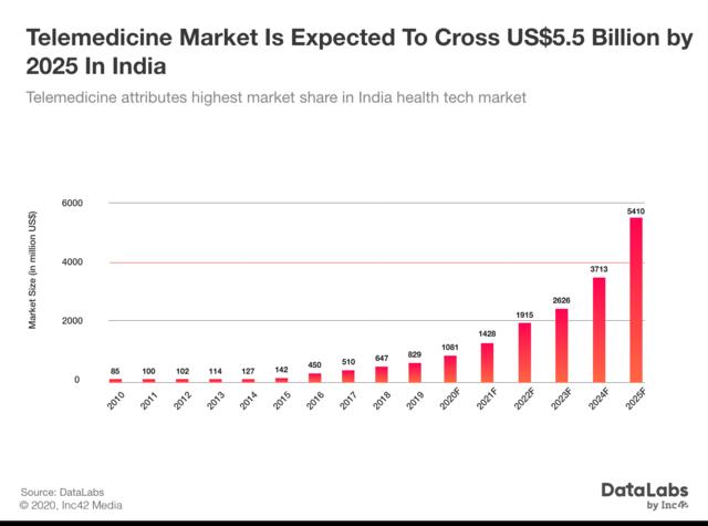 Telemedicine market in India