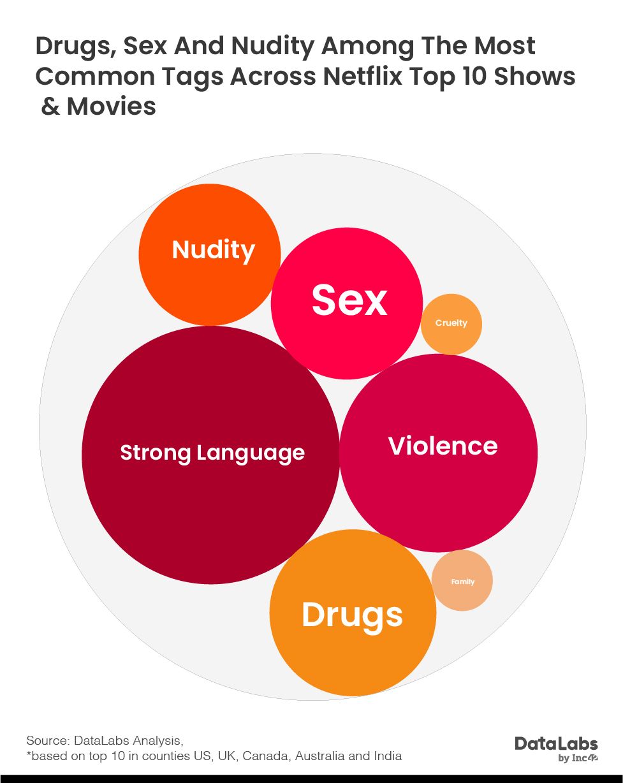 Netflix content type in India