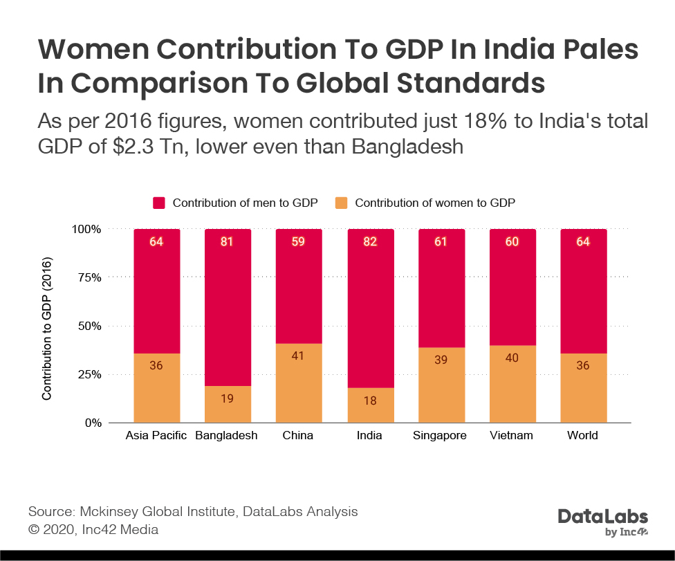 Women contribution to Indian GDP