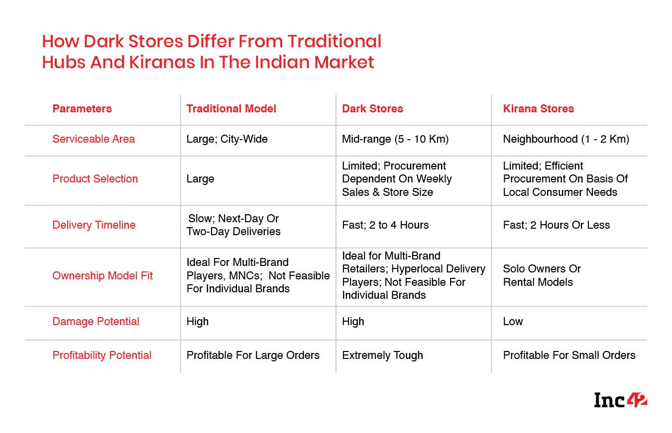 Hyperlocal Conundrum: Kiranas Vs Dark Stores In India's Retail Post-Covid