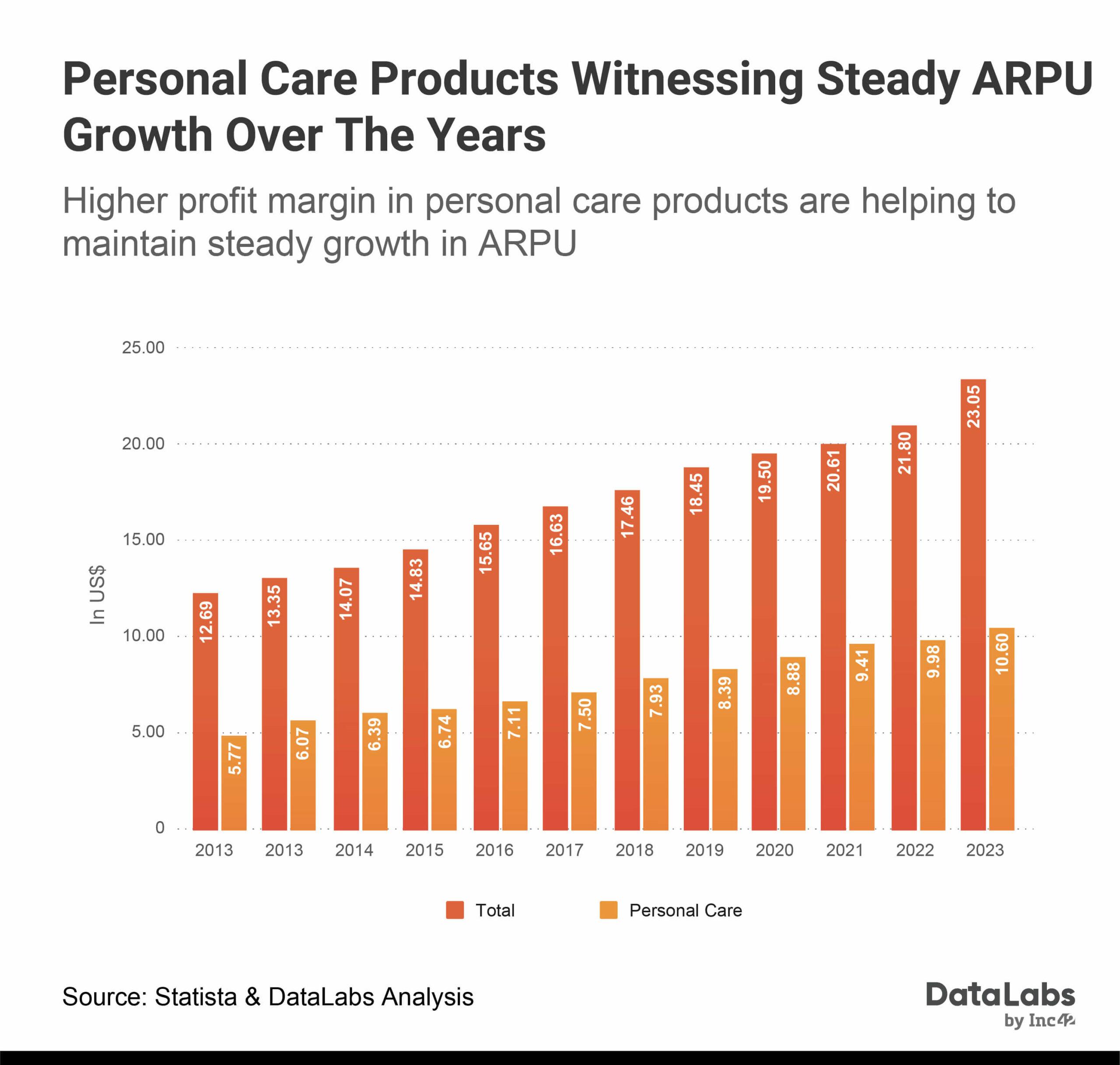 Personal Hygiene Revenue