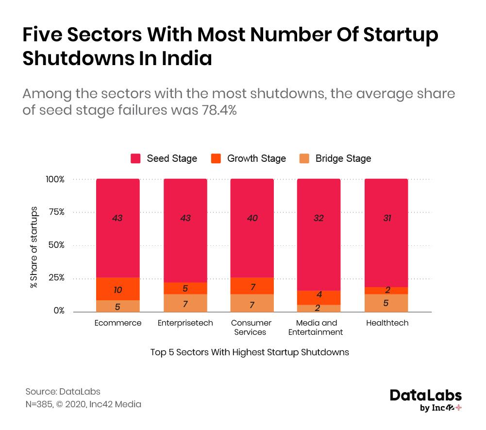 startup shutdown in India