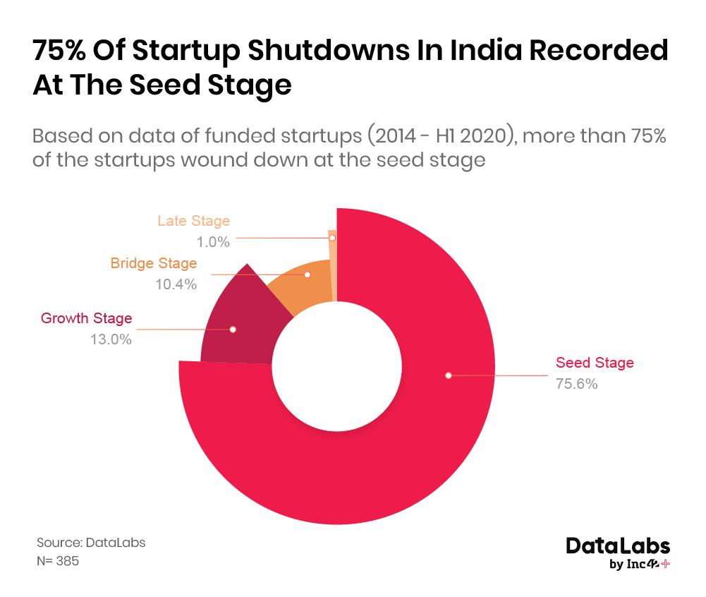 Startup shutdowns in India