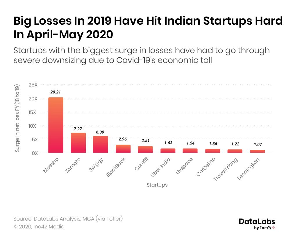 Indian startup make huge loss in 2020