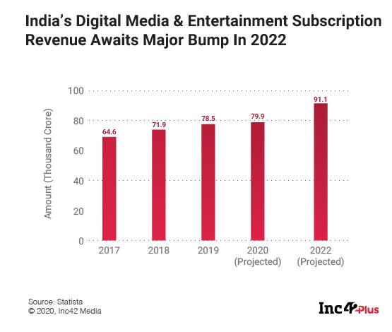 India's Digital Media Juggernaut Gains Momentum With Subscriptions Boom