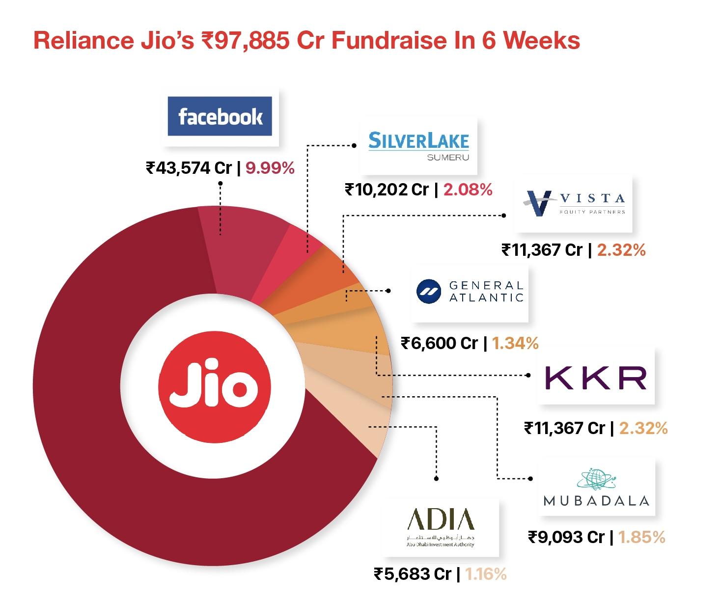 Reliance Jio Spoilt For Choice As Microsoft, Google Slug It Out For Stake