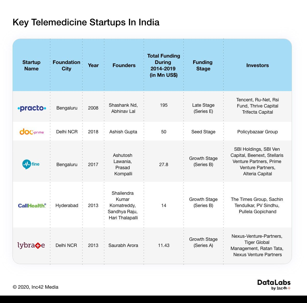 Telemedicine Startups Catalysed By Covid-19 Litmus Test But Will The Boom Last?