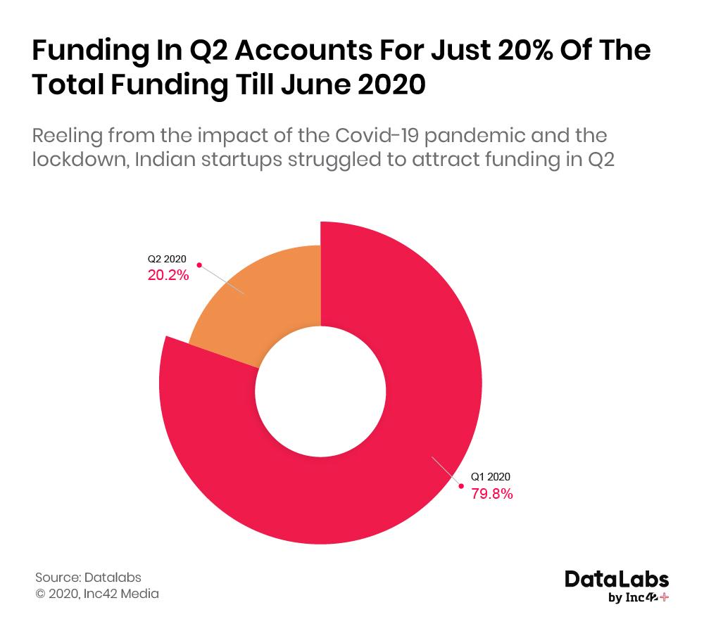 Indian startup funding 2020