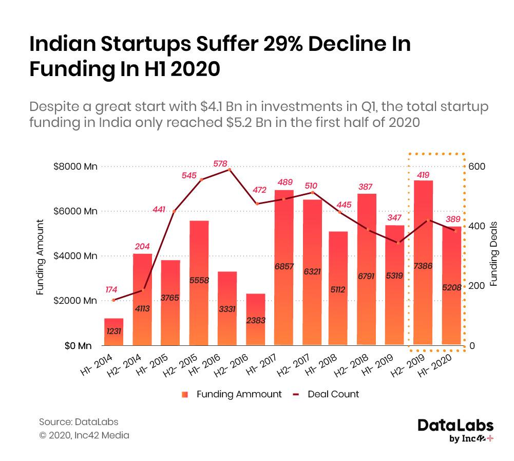 Indian startup funding H1 2020