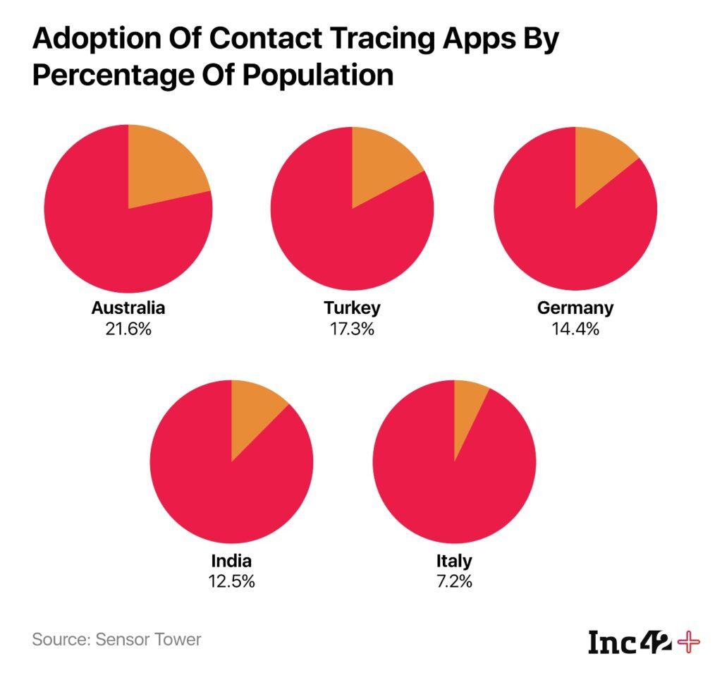 With 127.6 Mn Downloads, Aarogya Setu Tops Contact Tracing Apps Worldwide