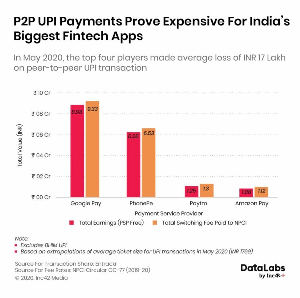 Will Bringing Back MDR For Digital Payments Finally Curb UPI App Losses?