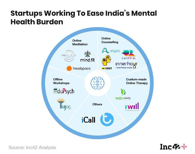 mental health startups
