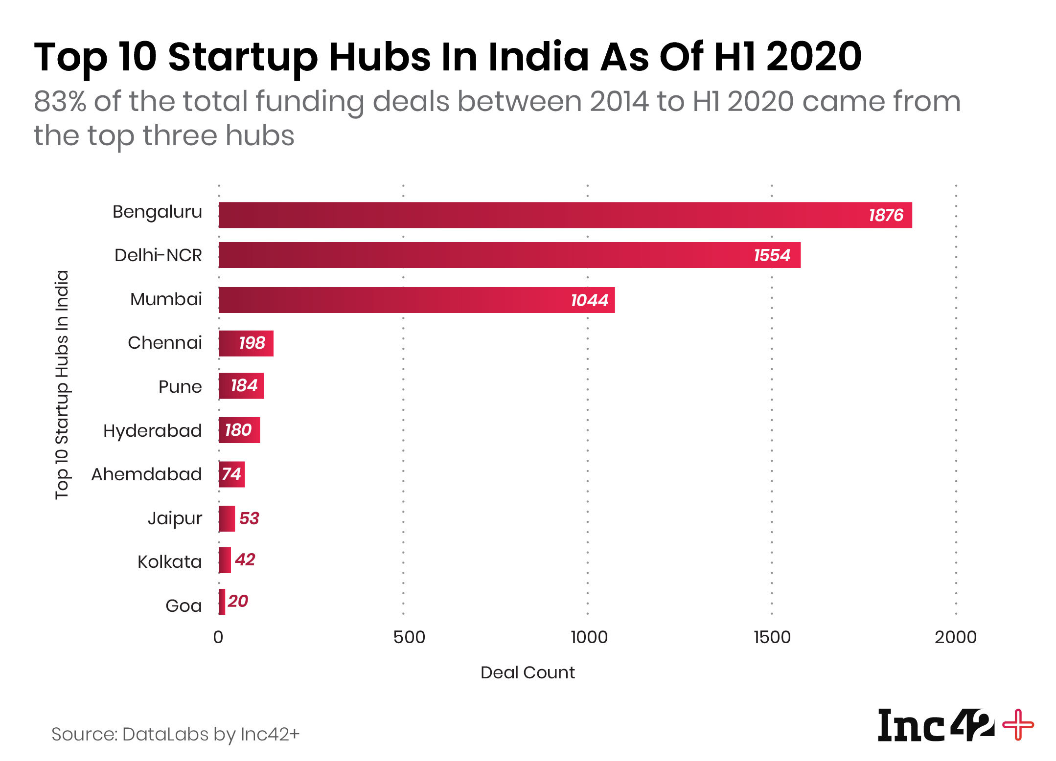 Top Startup Hubs In India 2020