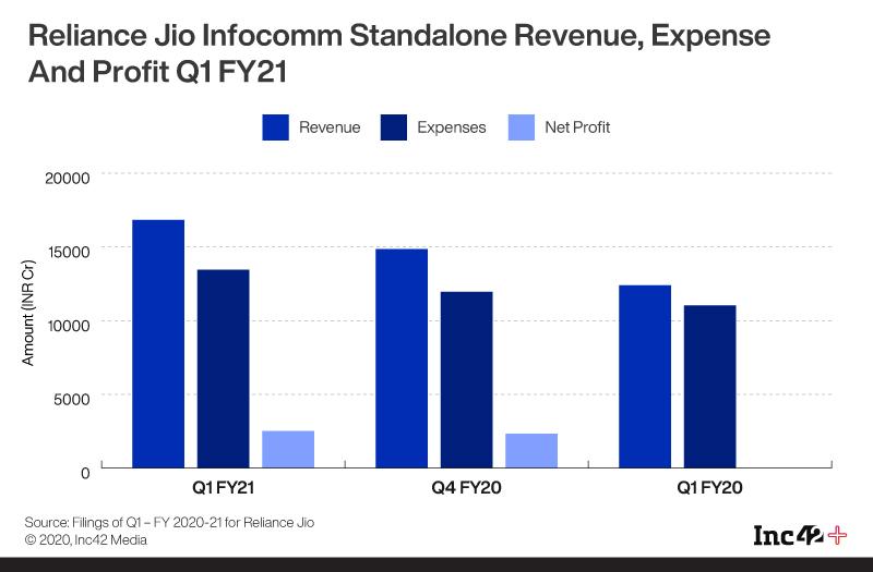 Reliance Jio Infocomm Standalone Revenue, Expense And Profit Q1FY21