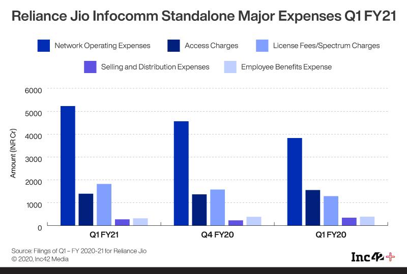Reliance Jio Infocomm Standalone Major Expenses Q1FY21