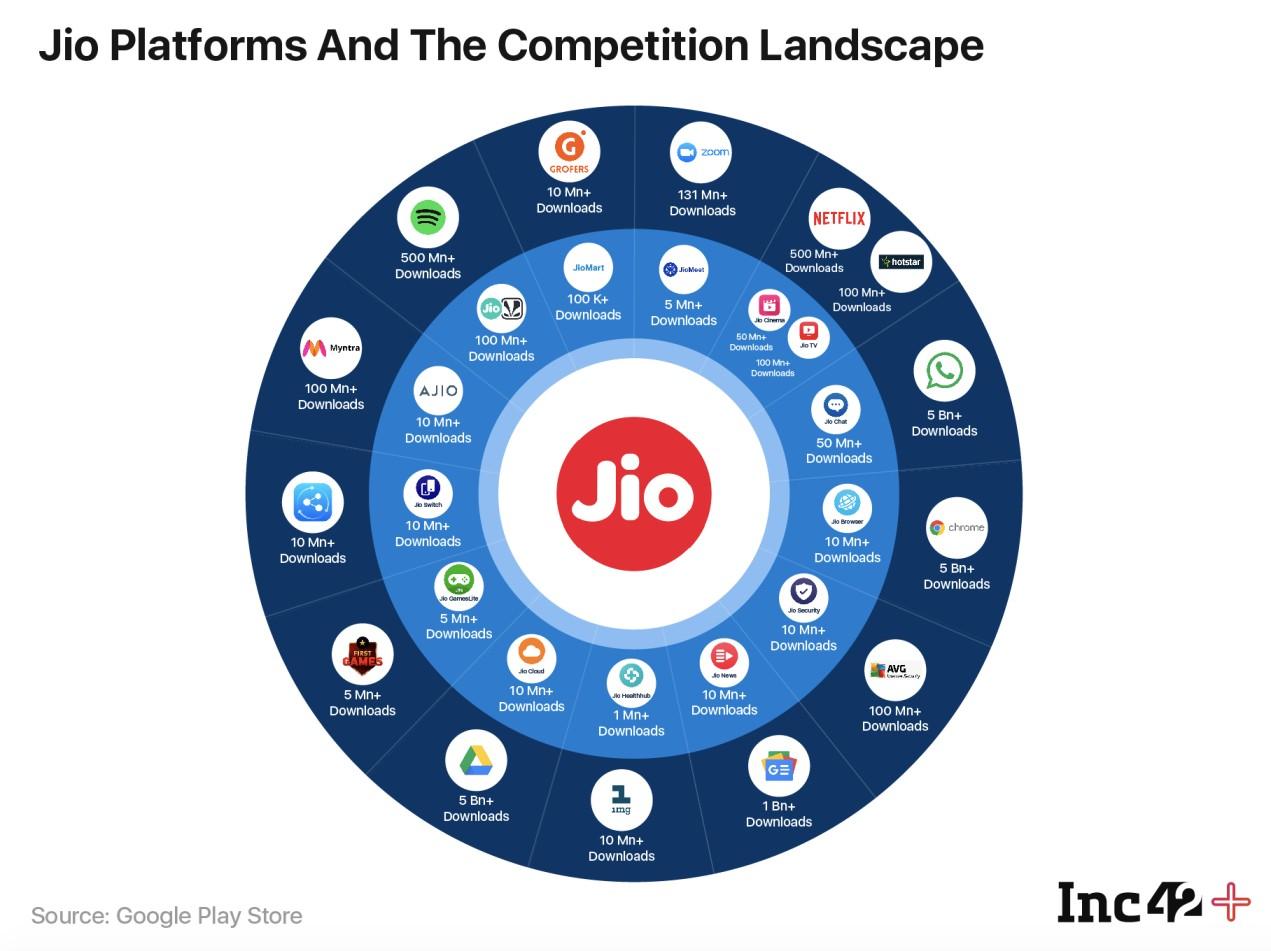 Reliance Jio Digital Empire