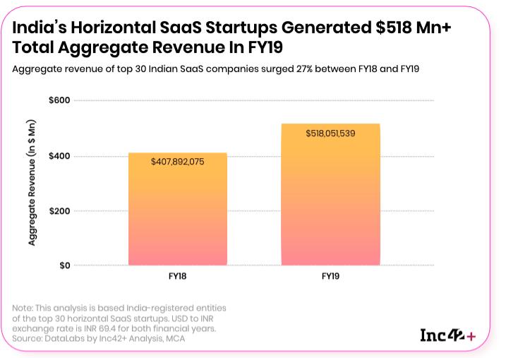 Revenue(Sales) data of SaaS companies in India 2019