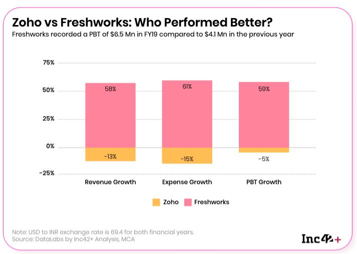 Zoho, Freshworks revenue(sales) in 2019