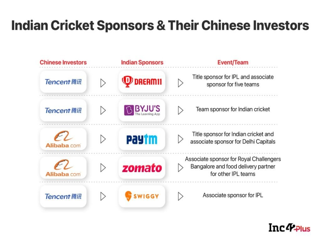 The IPL-Dream11 Affair And The Game Of Chinese Money In Indian Sports