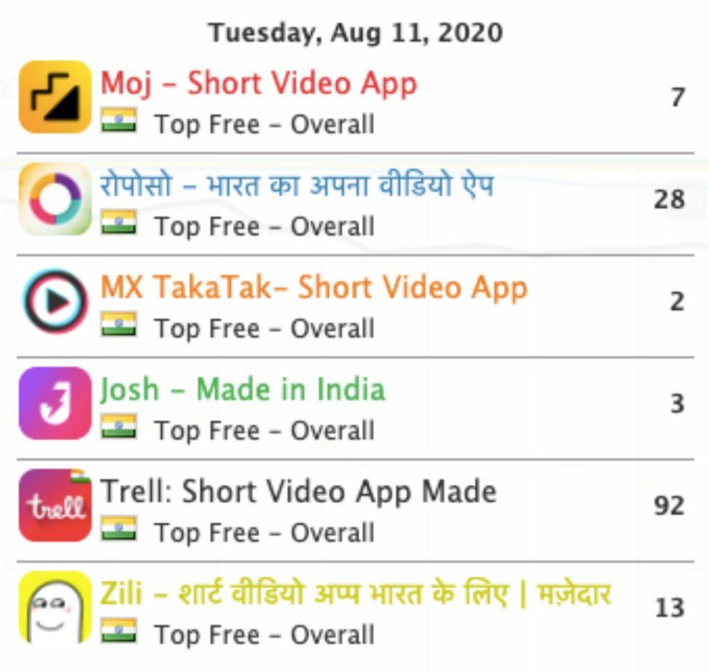 MX TakaTak, Josh & Moj Rule India Charts After TikTok Exit