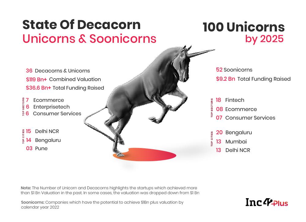 Unicorns And Soonicorns In India 2020