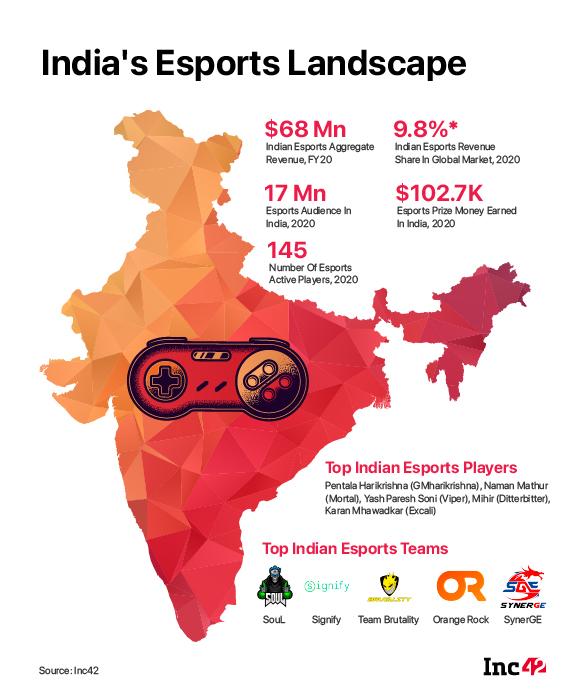 India's Esports landscape