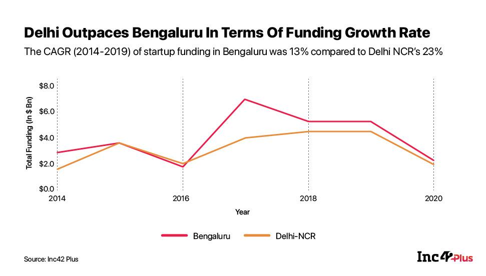 Delhi NCR and Bengaluru startups 2020