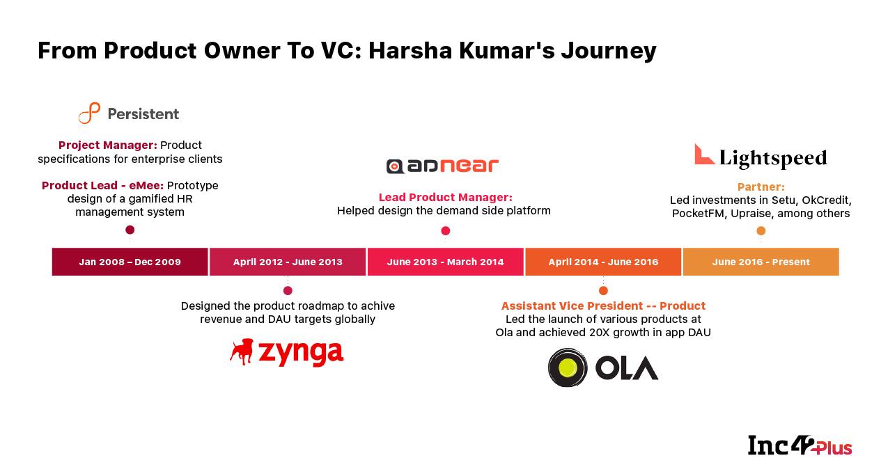 Lightspeed Venture's Harsha Kumar On Building Bharat-First Products