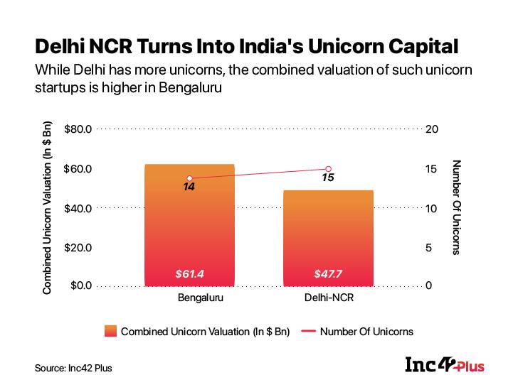 Unicorns in Bengaluru and Delhi NCR