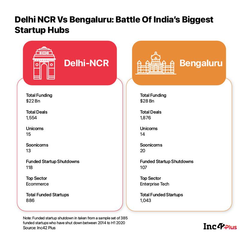Delhi NCR and Bengaluru Startup Ecosystem