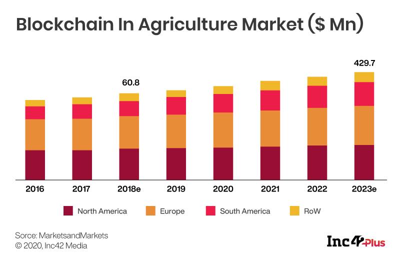 blockchain agri graph
