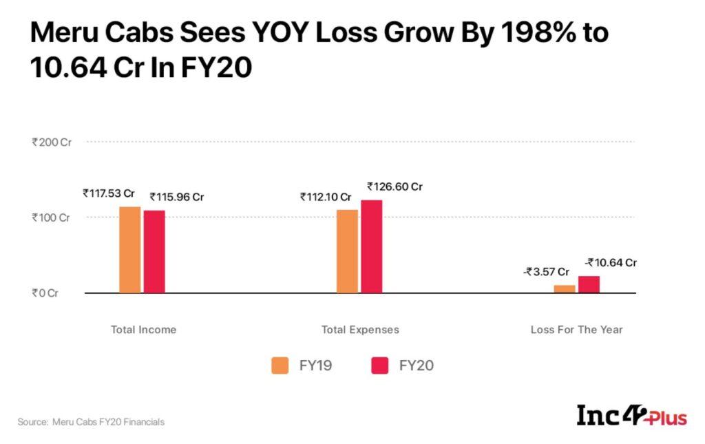 Meru Cabs Losses Spike 198% Amid Renewed Focus On B2B Mobility