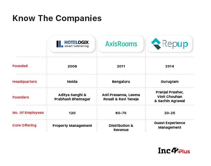Three's Company: Behind The Hotelogix-AxisRooms-RepUp Hospitality SaaS Merger