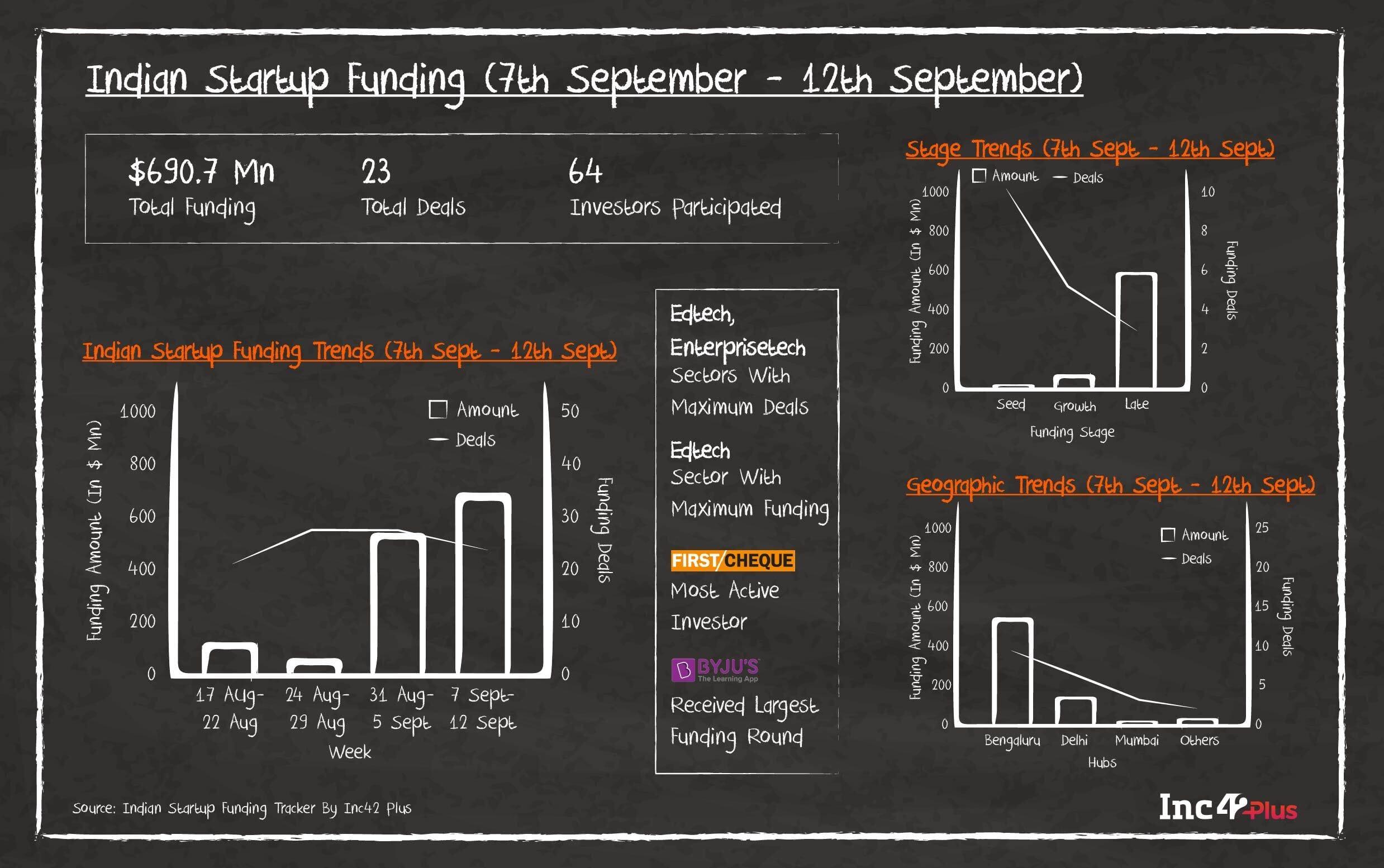 Funding Galore: Indian Startup Funding Of The Week [September 7 - 12]