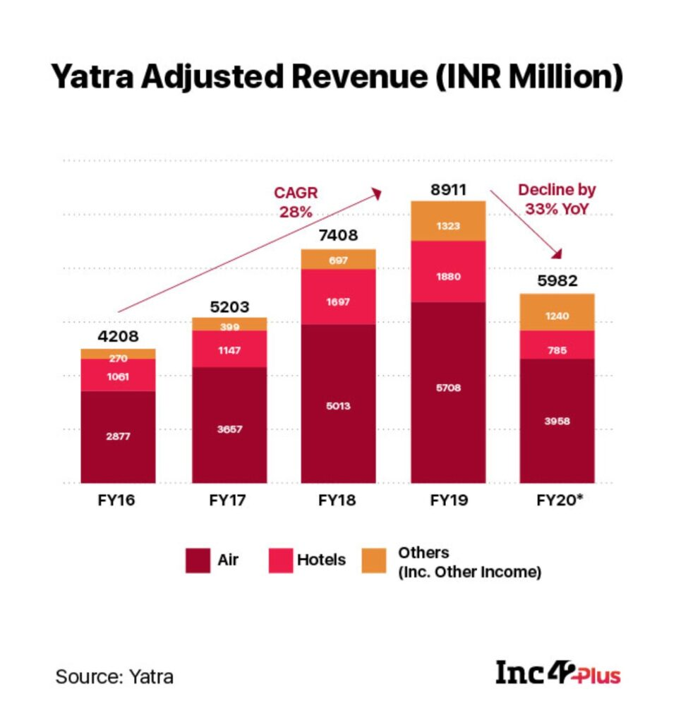 Yatra Records 33% Year-On-Year Decline In Adjusted Revenue In FY20