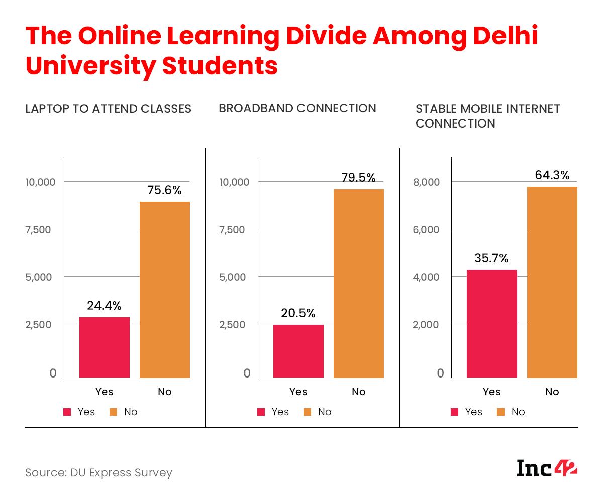 Digital divide in edtech