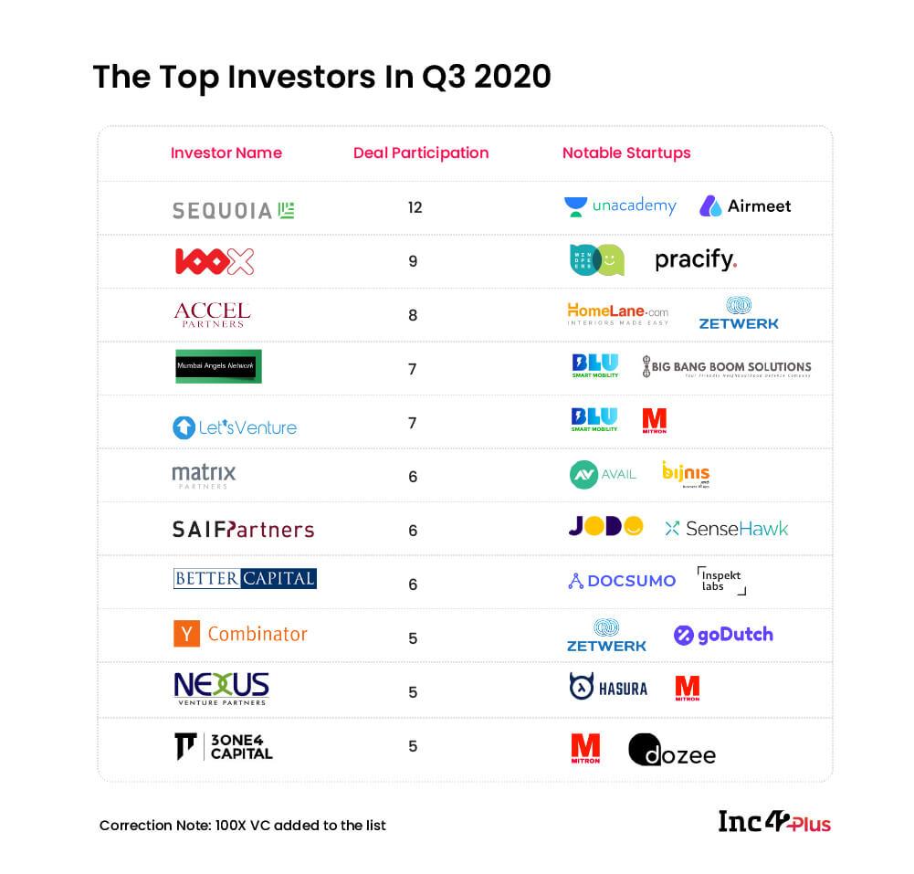 The-Top-Investors-In-Q3-2020-copy-100-1-1