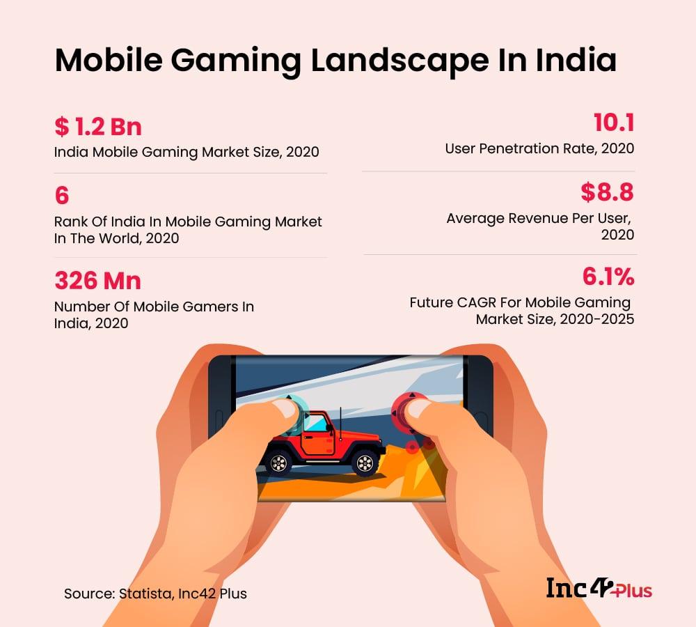 Mobile Gaming Landscape